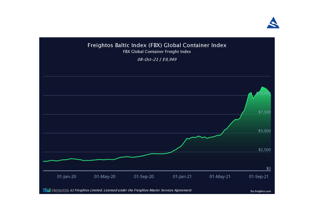 Ocean-Freight-Rates-Continue-To-Increase-in-2021-Feature